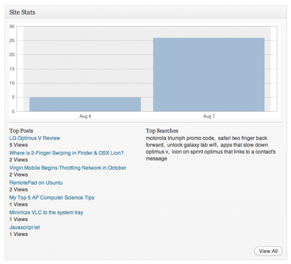 JetPack WordPress Stats - Two Days of Data Only?
